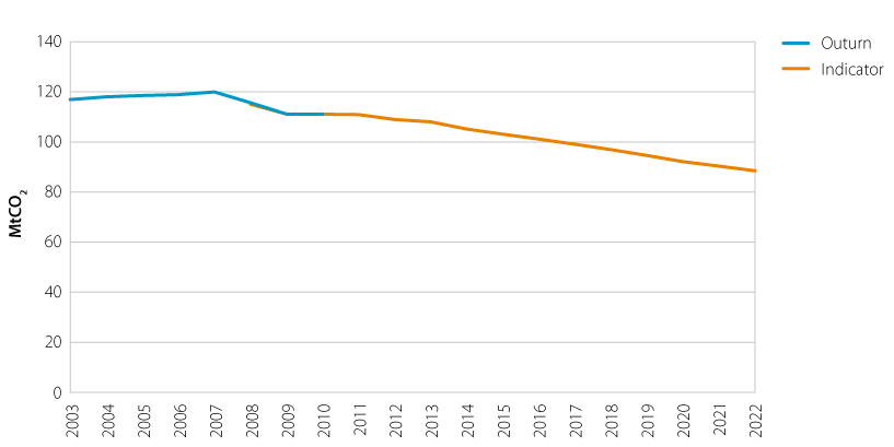 Direct emissions versus indicator trajectory for the transport sector (2003-2022)