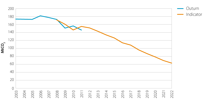Outturn emissions versus indicator trajectory for the power sector (2003-2022)