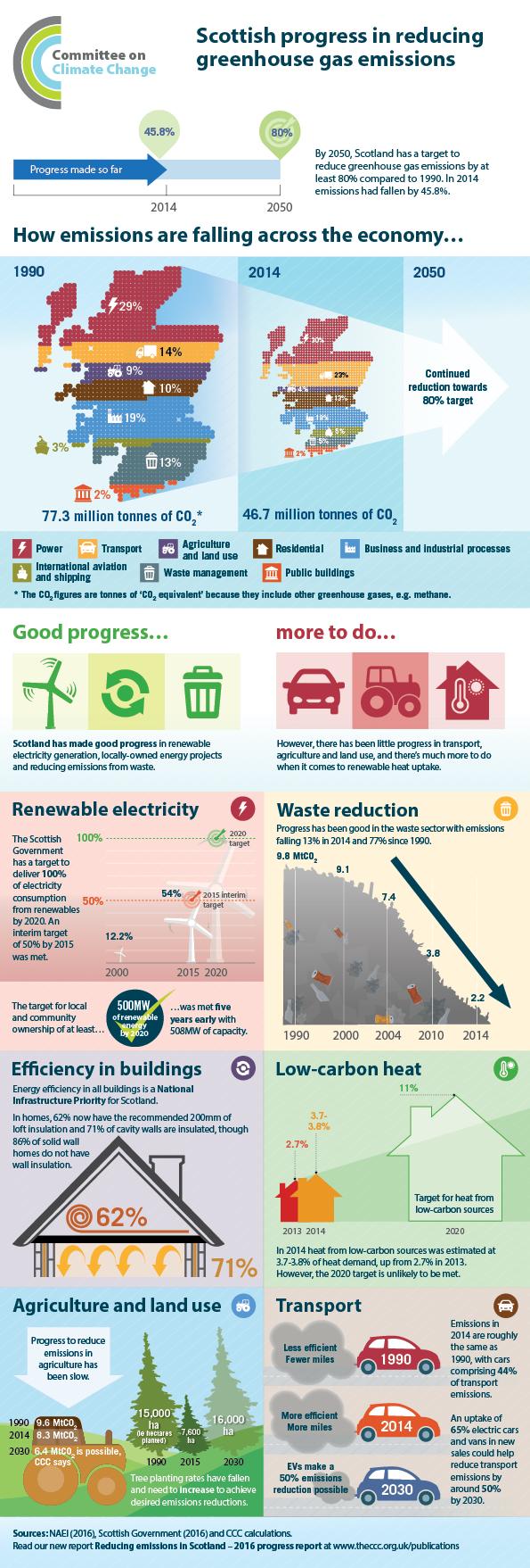 Progress in reducing emissions in Scotland 2016
