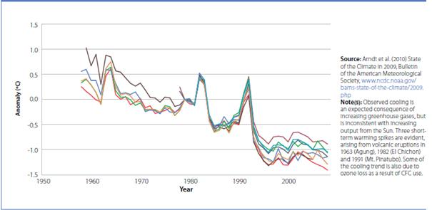 Trends in stratospheric temperature since systematic measurements began, from eight different datasets