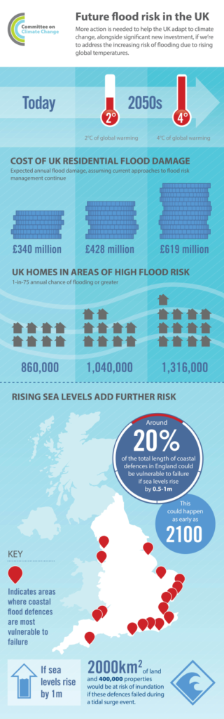 CCC Infographic Flood Risk