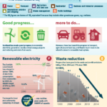 Progress in reducing emissions in Scotland 2016
