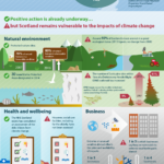 infographi-scottish-climate-change-adaptation-programme-ccc