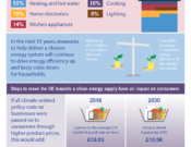 Energy prices and bills infographic - Committee on Climate Change - March 2017