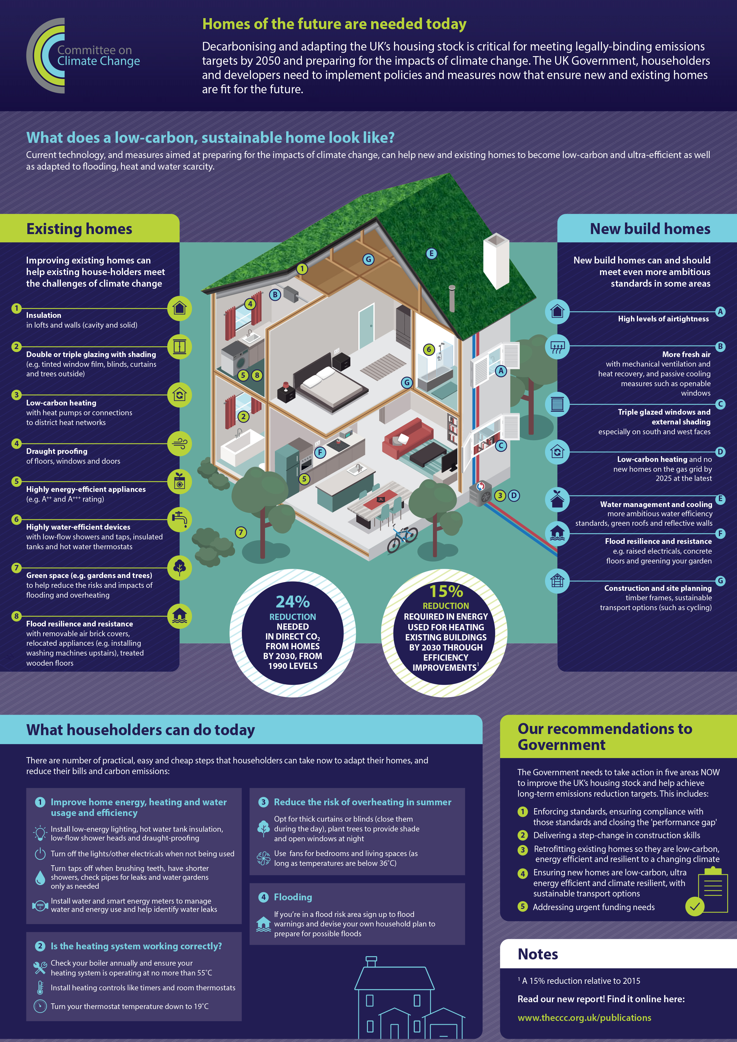 UK housing: Fit for the future?