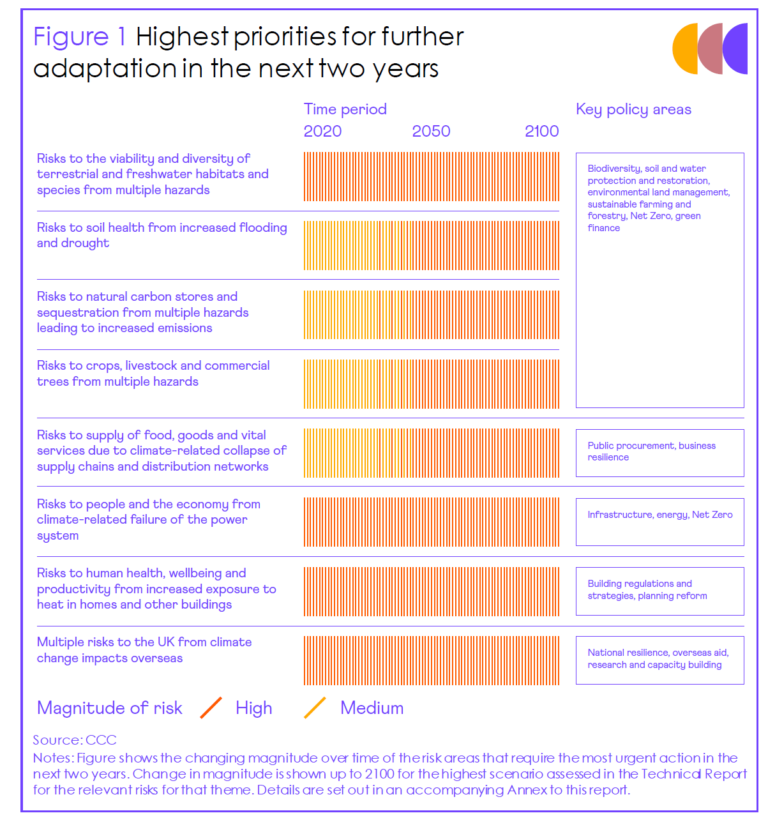Highest priorities for further adaptation in the next two years.